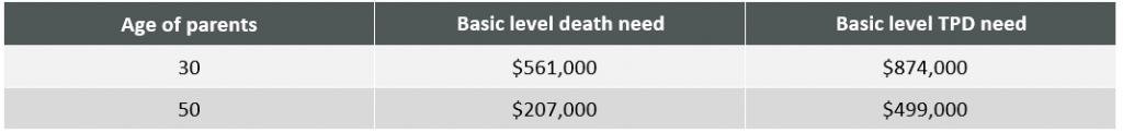 Table - Average insurance need per parent